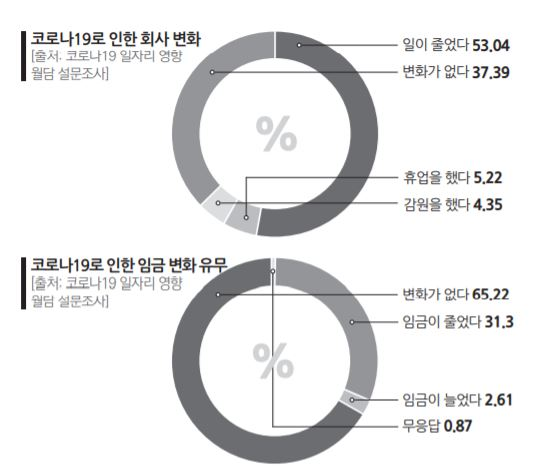 3 우리 동네 2%_코로나19일자리영향실태조사01.JPG