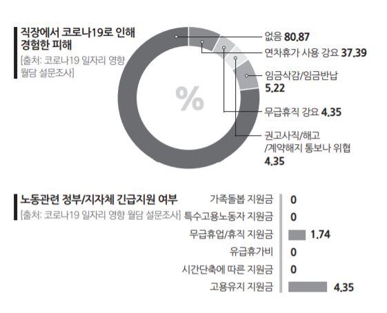3 우리 동네 2%_코로나19일자리영향실태조사02.JPG